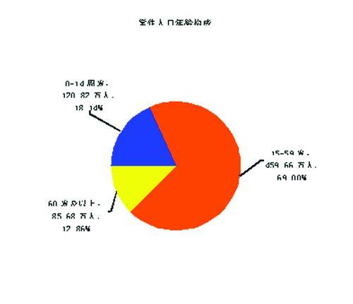 中国人口数量变化图_南宁人口数量