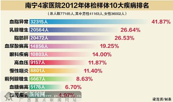 ,记者分析出了体检数据样本10大疾病排名(如上表).-南宁人最新
