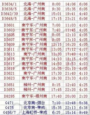 有人认为可能性较小.-BBRTV关注 贵广 南广高铁时刻表靠谱吗 电台图片