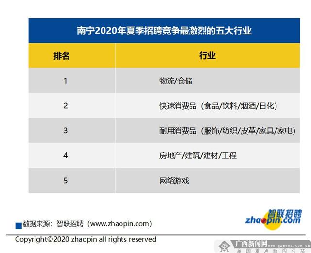 2020年夏季南宁地区十大高薪行业名单出炉